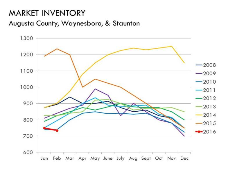 02.16_Monthly_Inventory_Charts