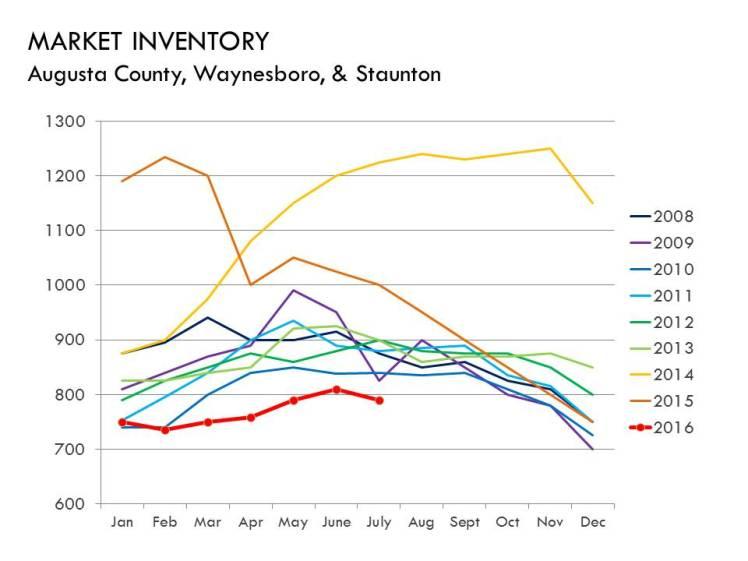 07-16_inventory