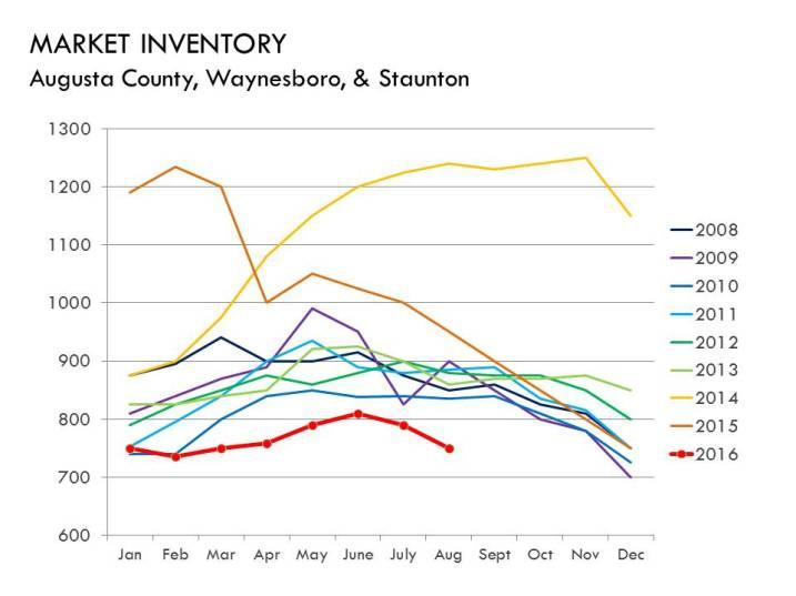 08-16_inventory