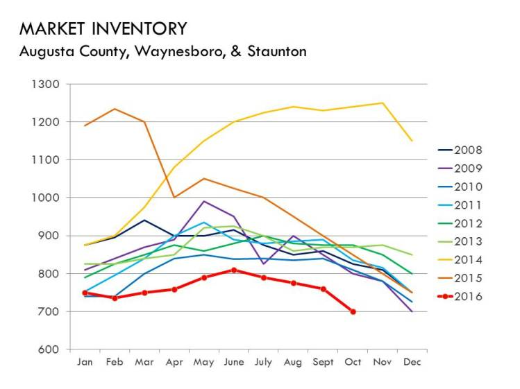 10-16_inventory