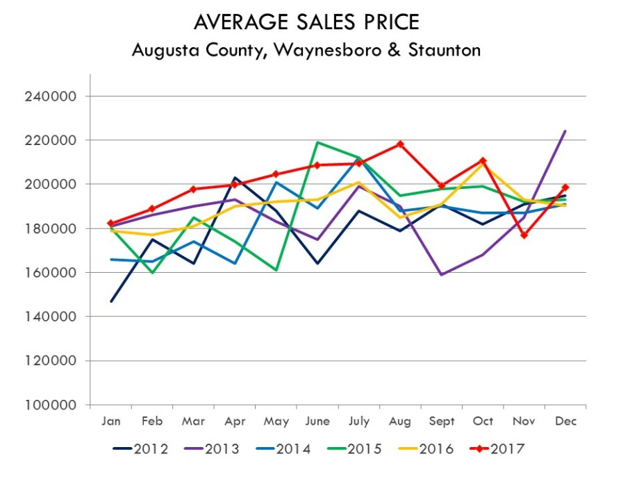 2017_MONTHLY_AVE_SALES_PRICE