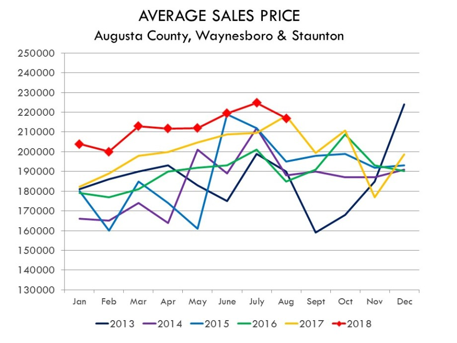 08.2018_AVERAGE_SALES_PRICE