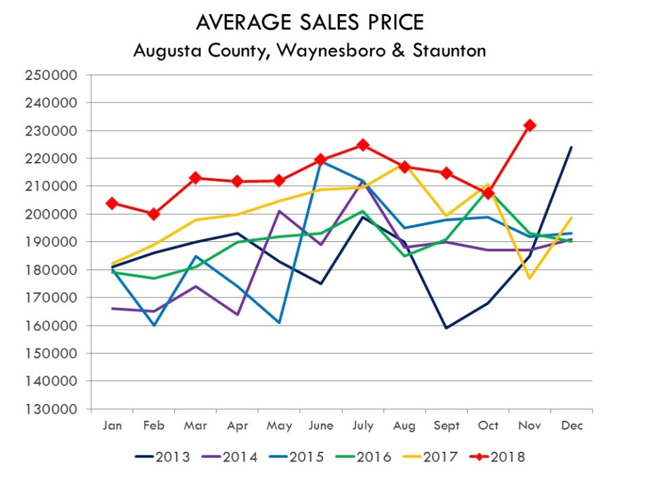 11.2018_AVERAGE_SALES_PRICE