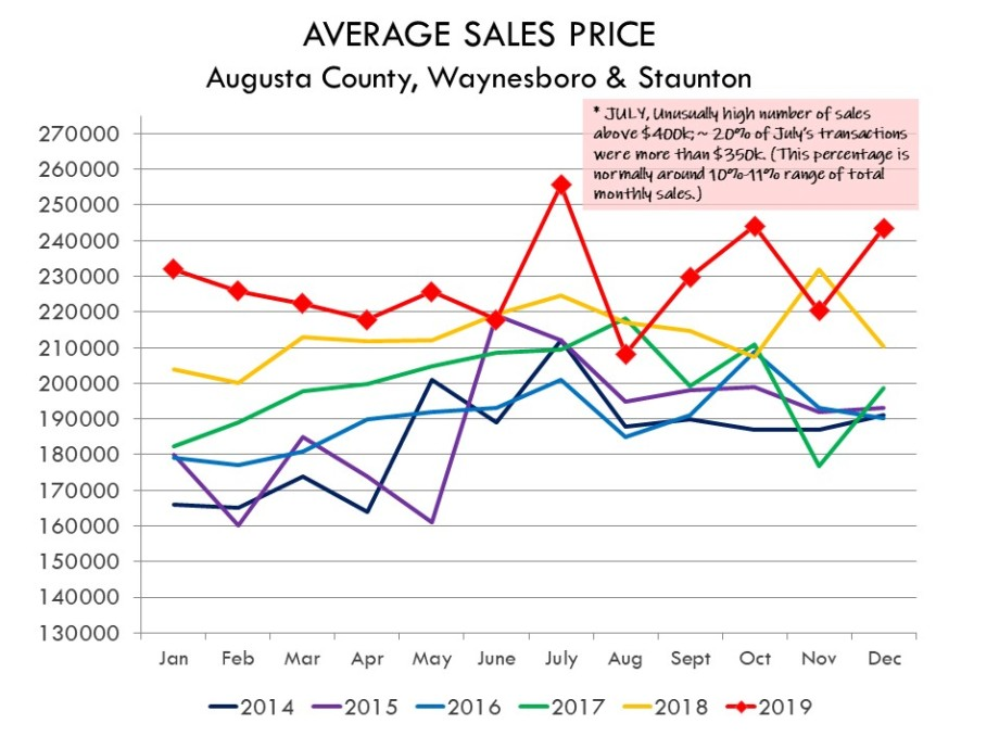 12.2019_Ave_Sales_Price